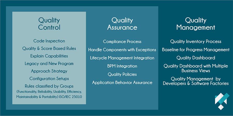 Application Quality Code Framework